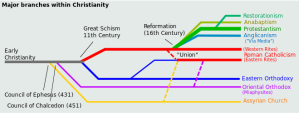 Major Branches within Christianity (via Wikipedia)